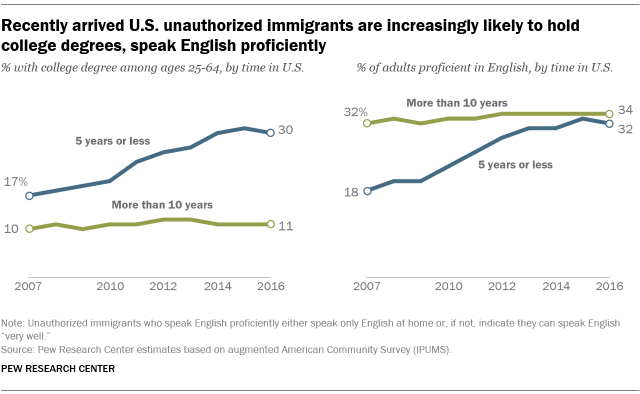 U.S. unauthorized immigrants are more proficient in English, more educated than a decade ago